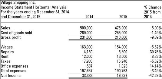 Horizontal and Vertical Analysis - dummies