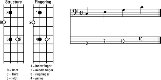 How to Play Major Chord Inversions in C on the Bass Guitar - dummies