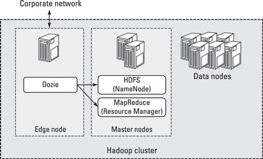 How to Get Apache Oozie Set Up in Hadoop - dummies