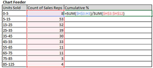 Excel Dashboards Add a Cumulative Percent Series to Your Histogram