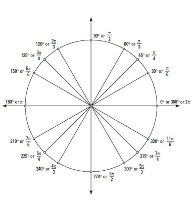 Positive and Negative Angles on a Unit Circle - dummies