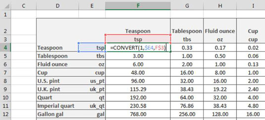How to Create a Conversion Table in Excel - dummies - creating formulas in excel