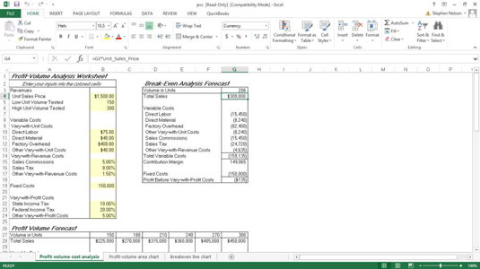 Break-Even Analysis for a QuickBooks Profit-Volume-Cost Analysis