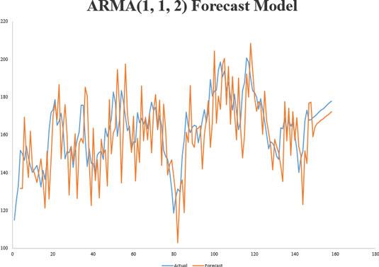 Univariate Time Series Data - dummies