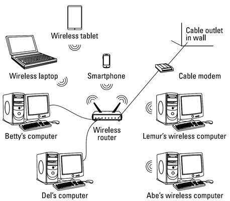 wired and wireless network diagram