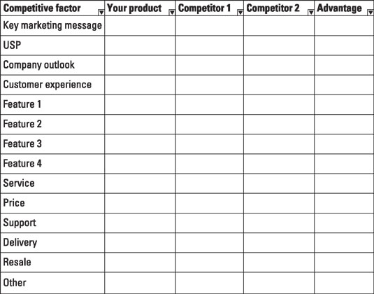 How to Do a Competitive Analysis before Your Sales Presentation - competitor analysis example