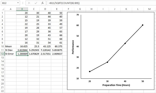 Graphing the Standard Error of the Mean in Excel - dummies