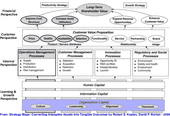 How Enterprise 2.0 can help managing and improving organizational capital to support strategy