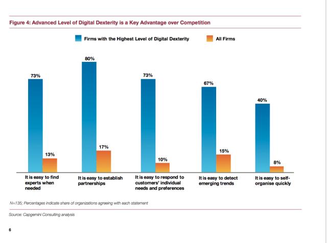 dextérité digitale et avantage concurrentiel