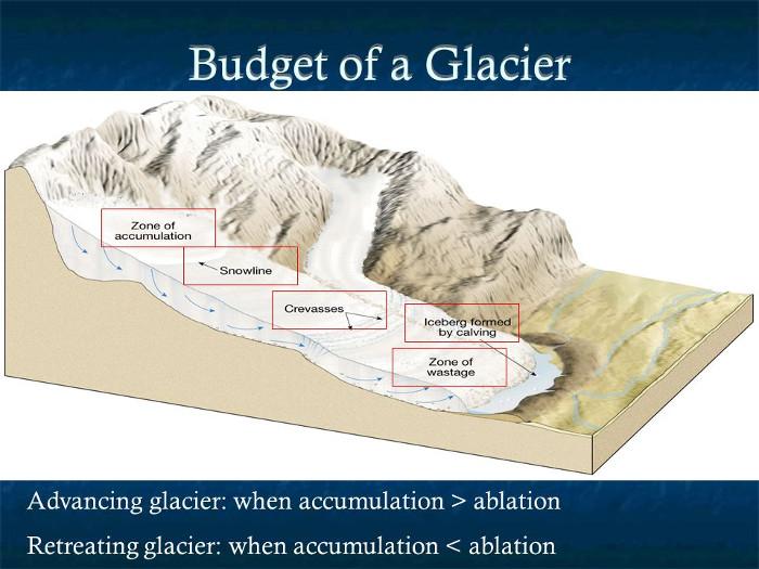 The Taku Glacier and the Juneau Icefield