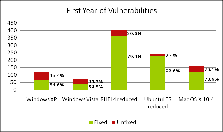 First Year of Vulnerabilities
