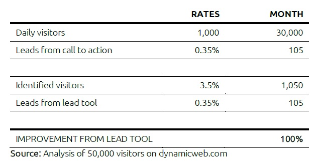 How to use lead generation in your sales process