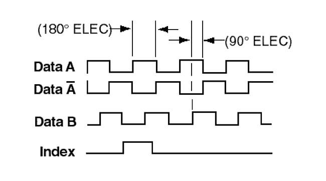 encoder wiring colors