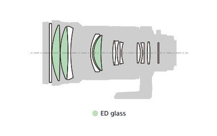 Sony 300mm F28 G SSM II A-mount lens info