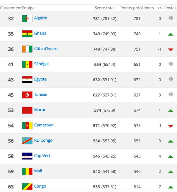 Classement FIFA : L'Algérie reste au 32e rang