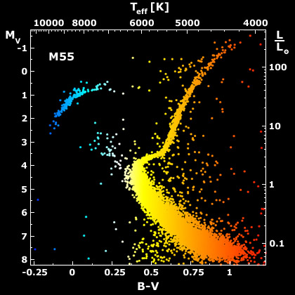 Stellar Evolutionary Tracks in the HR Diagram Astronomy 801