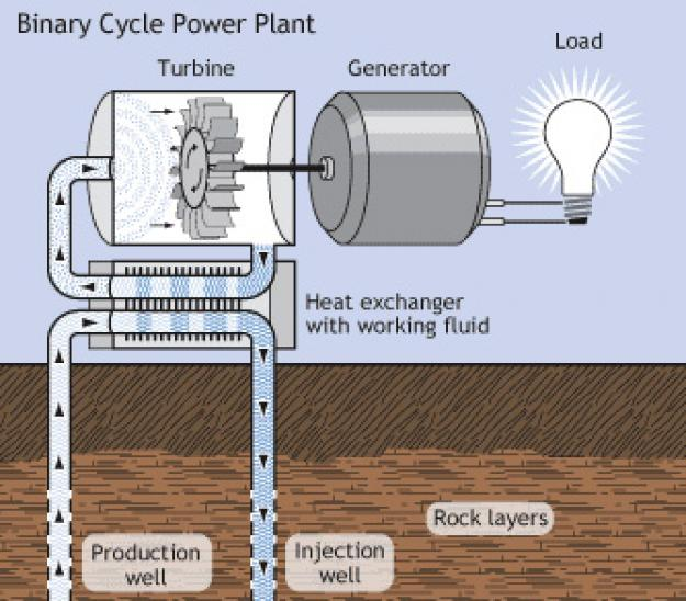 Generating Electricity from Geothermal Energy EARTH 104 Earth and