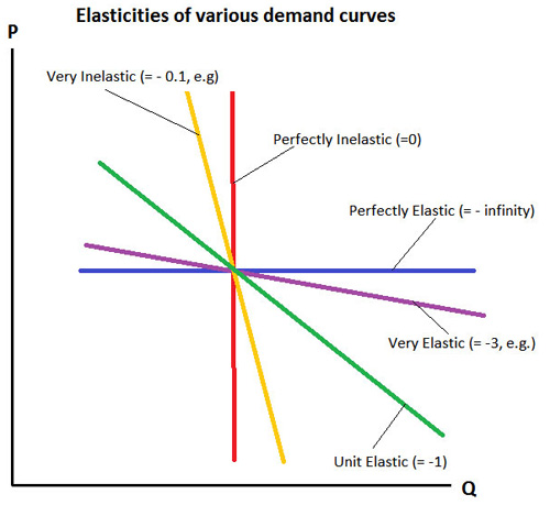 Elasticities and Demand Curve Shapes E B F 200 Introduction to
