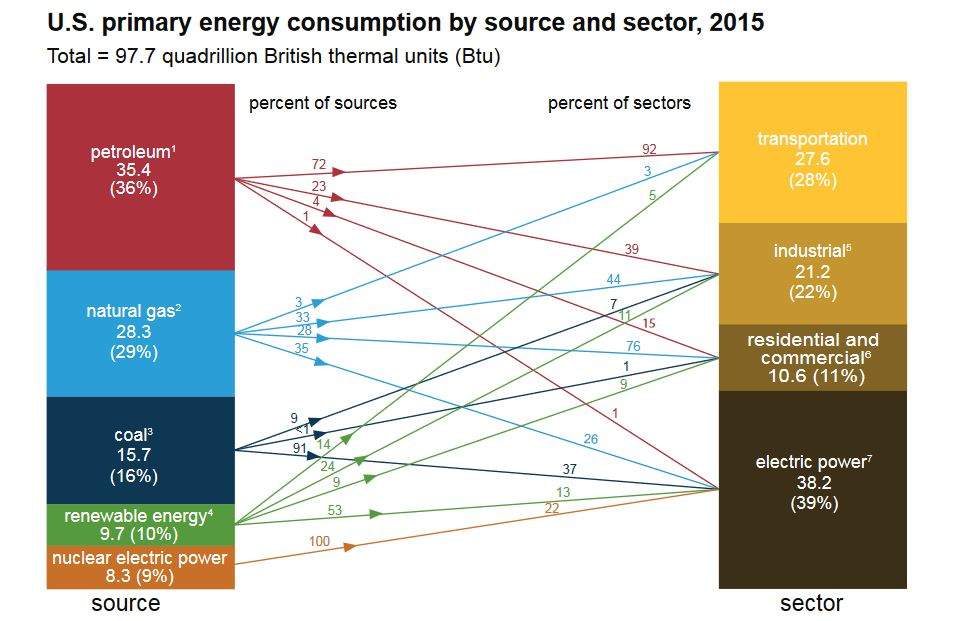 Current and Future Energy Sources of the USA EGEE 102 Energy