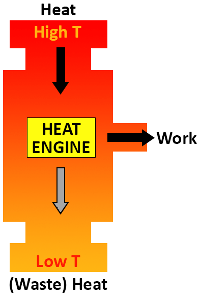 engine heat loss diagram
