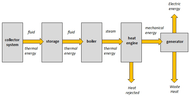 101 Overview of Solar Thermal Power Systems EME 811 Solar