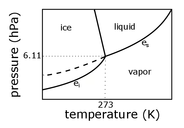 h20 phase diagram