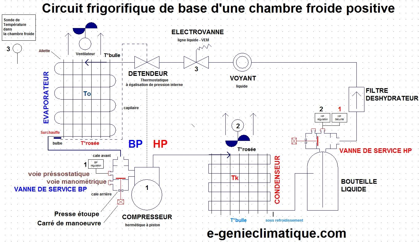 gaz schema cablage moteur de machine
