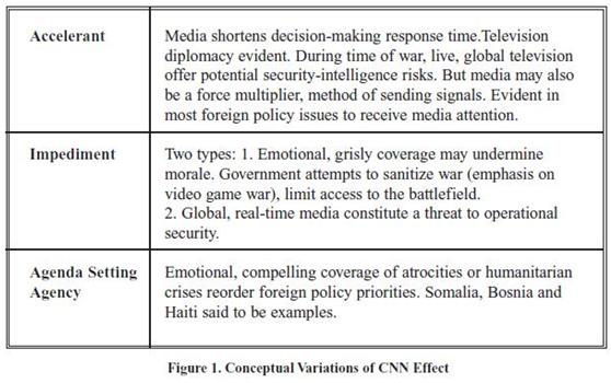 The CNN Effect and Somalia