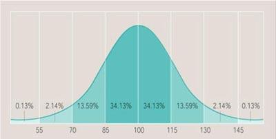 Zeka Puanı (IQ) Hesaplama