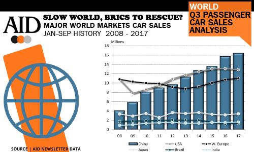Global car sales dynamo slowing Q3 2017 - sales analysis