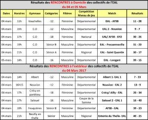 Resultats-Rencontre--04-05-03
