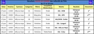Résultats-Coupe-de-Somme-17-et-18-Juin