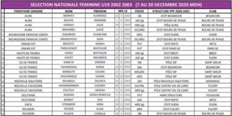 Maurenn Gayet - Stage EDF U19 12 2020