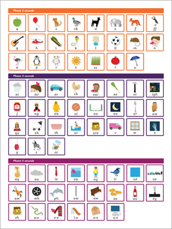 Letters and Sounds Phase 2, 3  5 Wall Chart Free Early Years