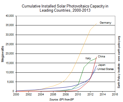 Graph of installed solar power capacity in leading countries