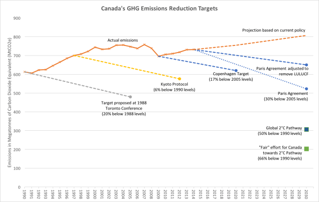 Canada's Climate Targets