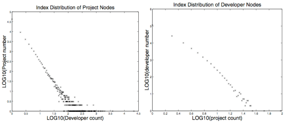 SourceForge Project and Developer Community Scale Free Degree Distributions (Figure 7d from Xu et al 2005)