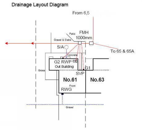 Information about Drain Pipes  Drainage Systems