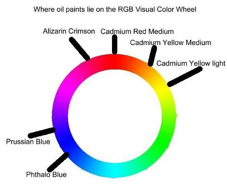 Oil paint color mixing guide for everyone, it simply works!