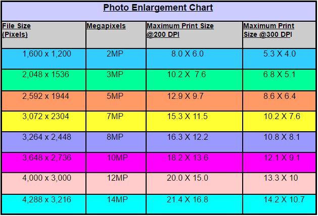 Pixels, Image Resolution, and Print Sizes - EASY BASIC PHOTOGRAPHY