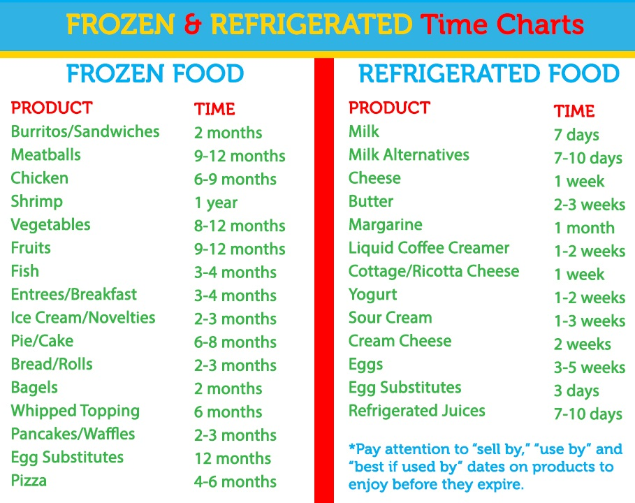 Frozen and Refrigerated Food Time Charts - Easy Home Meals