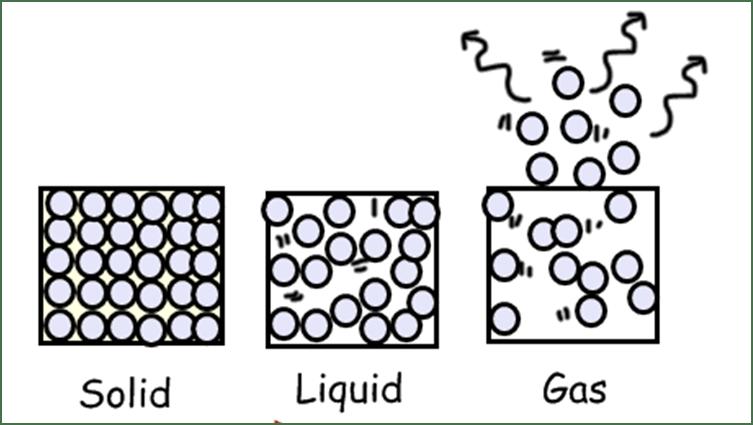 creator galleries related solid particles diagram liquid particles