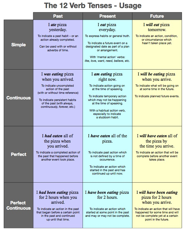 VERB TENSES Verb tenses, English and English grammar - incident action plan