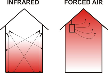 Easy Radiant Works - Questions and Answers About Infrared Heating