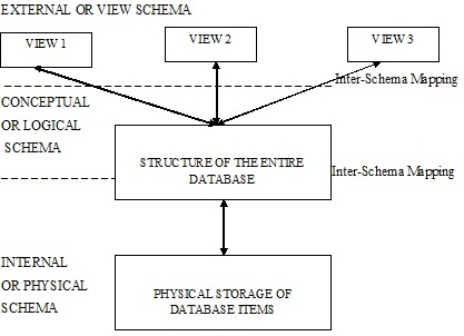 Introduction to DBMS - DBMS - EazyNotes