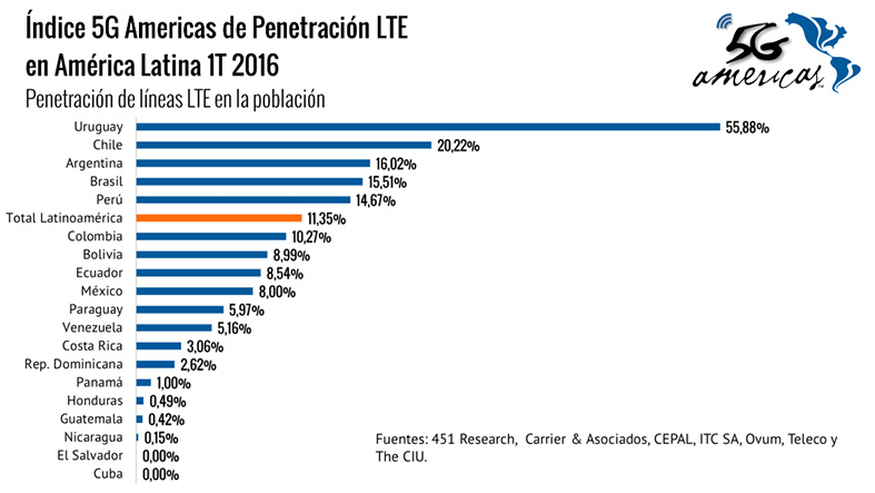 5G Americas - Penetracion LTE LATAM 1T-2016 1