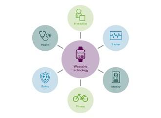 La seguridad personal impulsará el mercado de los dispositivos portables wereables