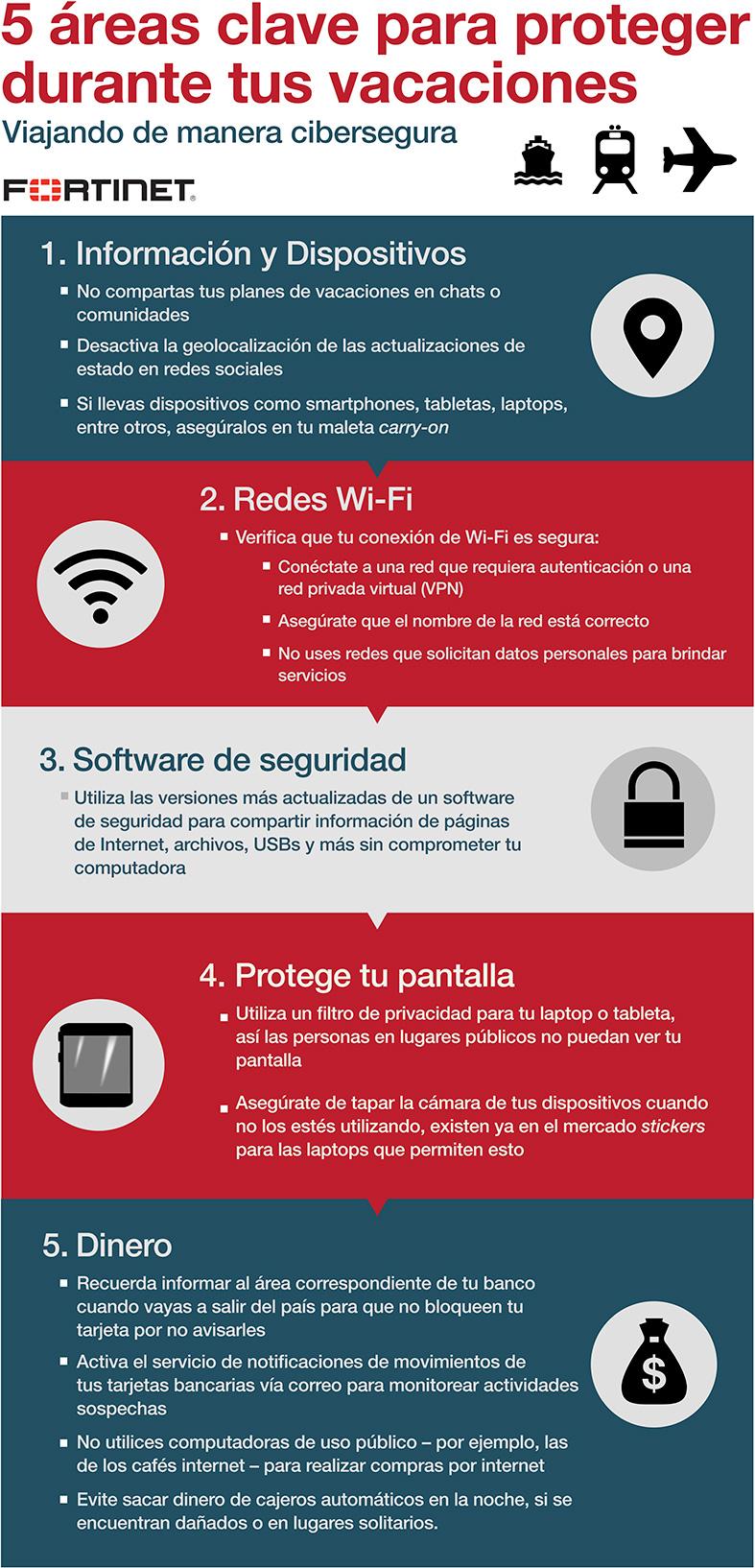 Fortinet Infografía Turismo Y Ciberseguridad
