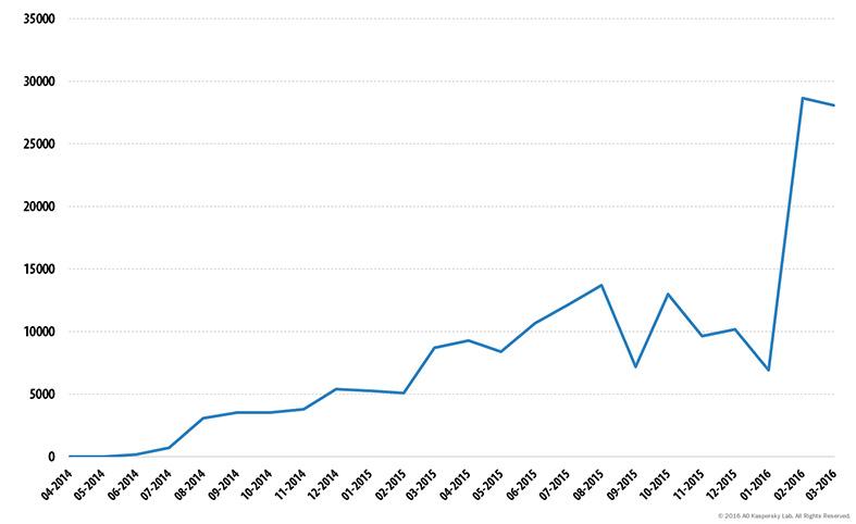 Kaspersky - Mobile Ransom Report