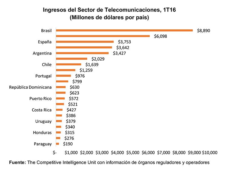 oti-ingresos-sector-telecom-iberoamerica